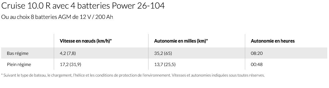 Torqeedo Cruiser 10.0R - Capture d'e�cran 2017-05-28 à 21.54.18